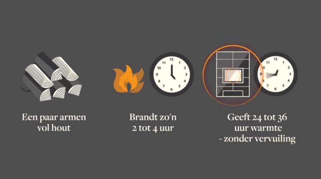 Tulikivi speskteenkachel 24 uur warmte