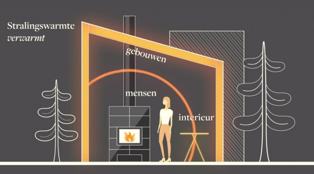 Tulikivi stralingswarmte